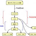 ただの記憶の保管庫ではない!Evernoteを使って新しいアイデアを産み出す方法